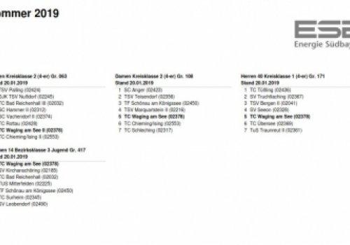 Vorläufige Gruppeneinteilung für die Saison Sommer 2019
